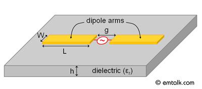 em: talk - Designer Tutorial 2: Planar Dipole Antenna