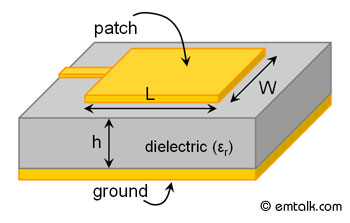 rectangular microstrip patch antenna resonant frequency